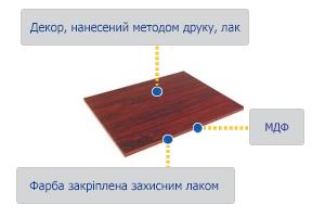 МДФ-структура